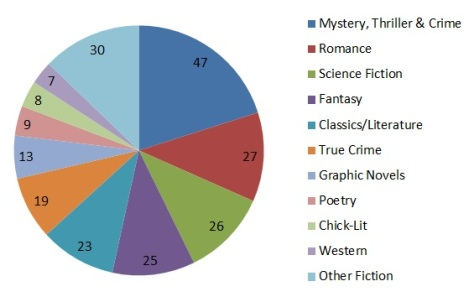 % Readers who read fiction books by genre