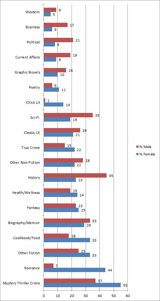 Genre preferences by Gender