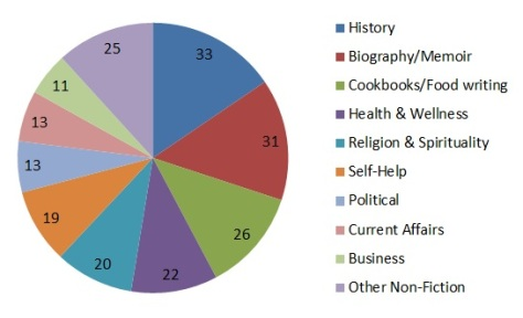 Non-Fiction Readers by Genre